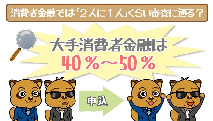 消費者金融の審査通過率