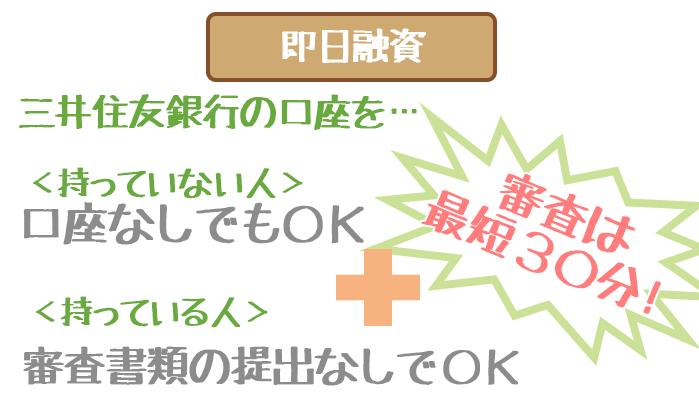 三井住友銀行カードローンの即日融資