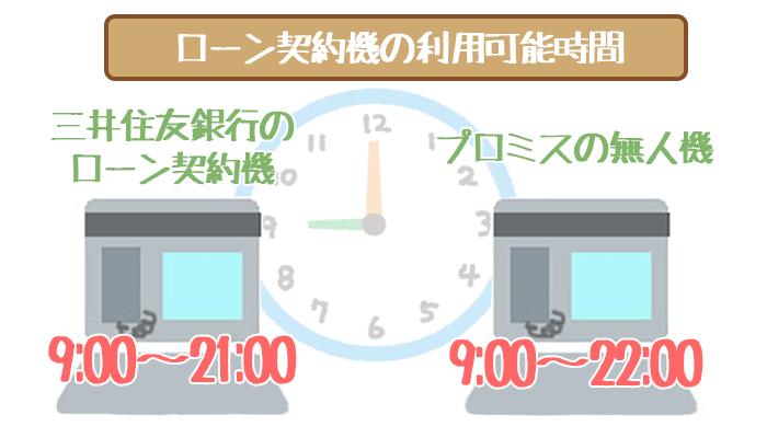 三井住友銀行カードローンローン契約機時間