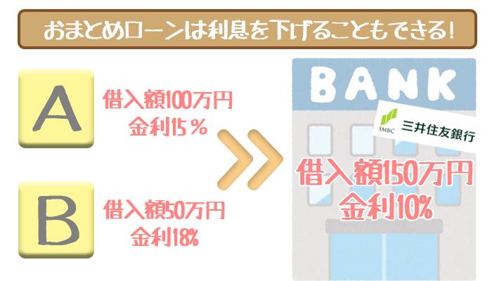 三井住友銀行カードローン利息