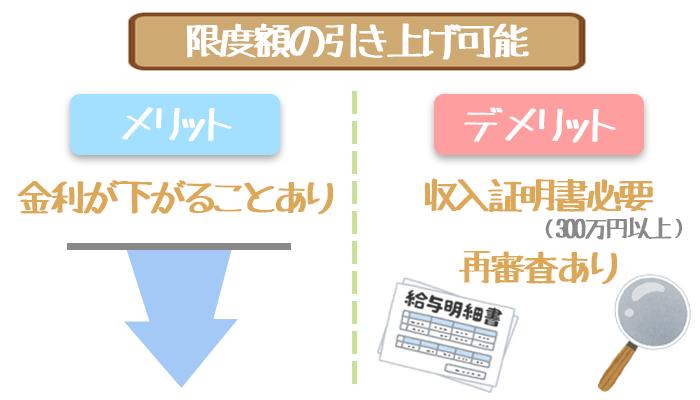 三井住友銀行カードローンの限度額引き上げ