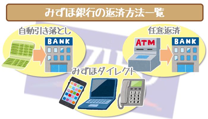 みずほ銀行返済方法一覧