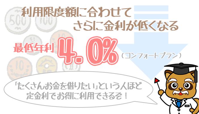 みずほ銀行金利4.0