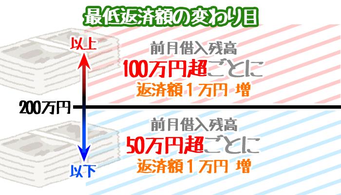 みずほ銀行は200万円が変わり目