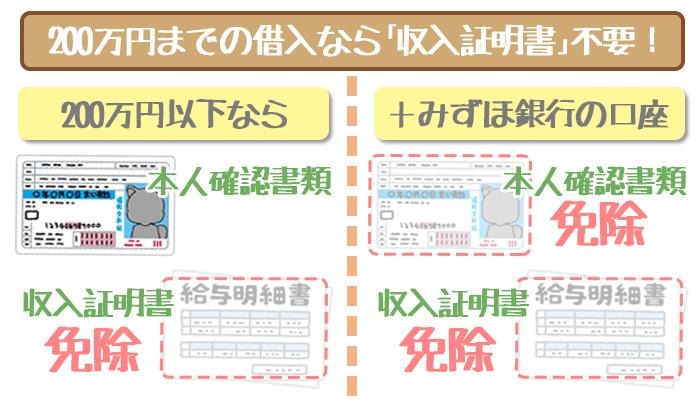 みずほ銀行カードローンは200万円以下で収入証明書が不要