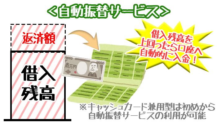 みずほ銀行自動振替サービス