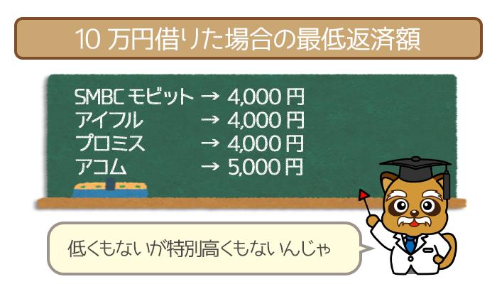 10万円借りた場合の最低返済額は他社と同じくらい