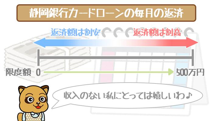 静岡銀行カードローンの最低返済額