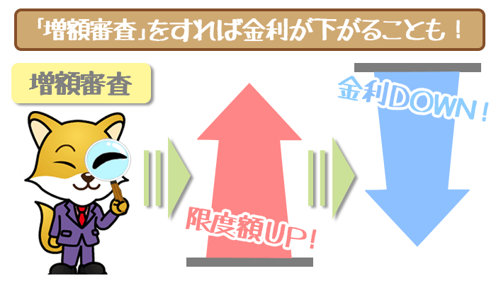 スルガ銀行増額審査