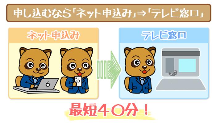 申し込みは「ネット申し込み」→「テレビ窓口」がおすすめ