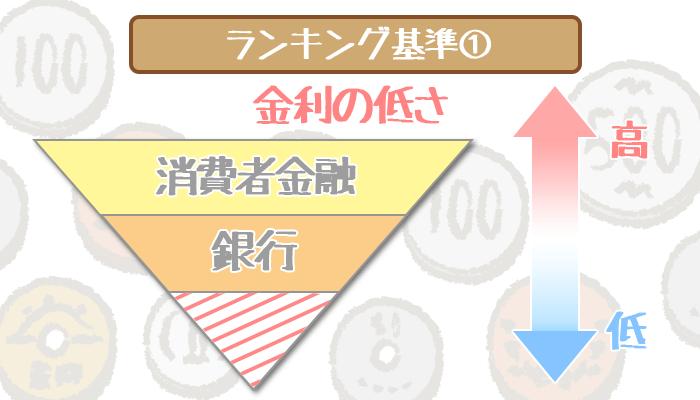 bank-cardloan-ranking-1