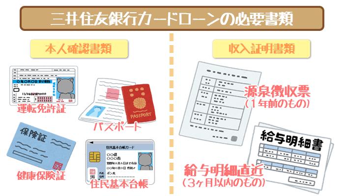 三井住友銀行カードローンの必要書類を完全ガイド!お金を借りるための事前準備!