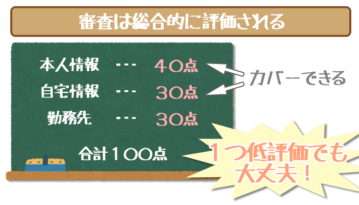 三井住友銀行カードローンの審査の評価