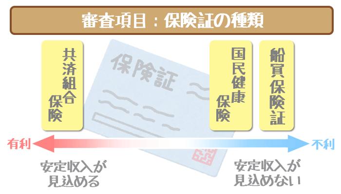 三井住友銀行カードローンの審査項目・保険証の種類