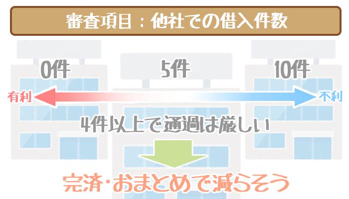 三井住友銀行カードローンの審査項目・借入件数