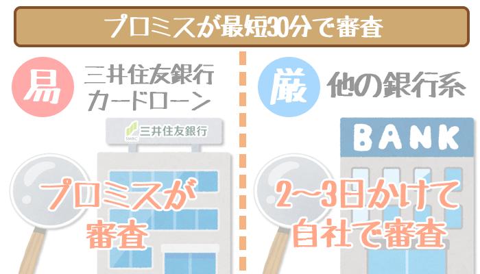 三井住友銀行カードローンの審査はプロミス