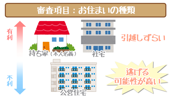 三井住友銀行カードローンの審査項目・お住まいの種類