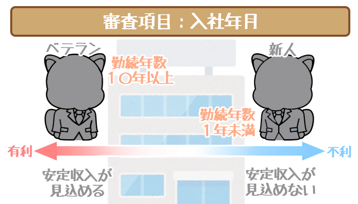 三井住友銀行カードローンの審査項目・入社年月