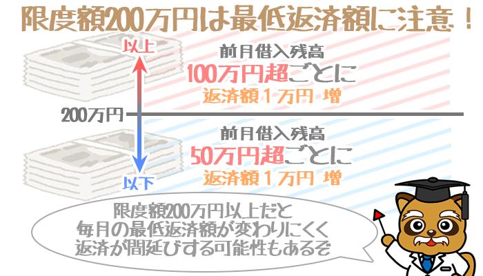 みずほ銀行限度額200万円は最低返済額注意