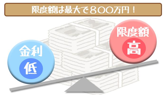 オリックス銀行カードローン限度額・金利