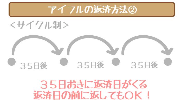サイクル制