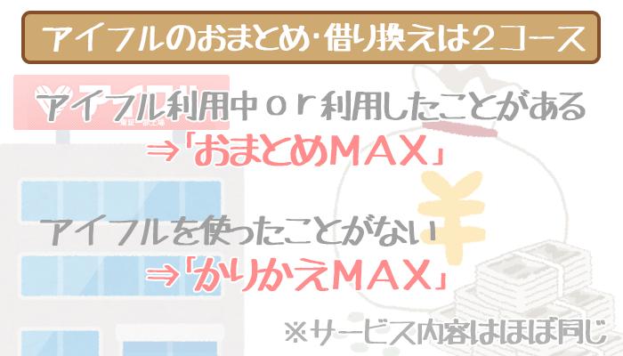 アイフルのおまとめローンはおまとめMAX・かりかえMAXの2種類
