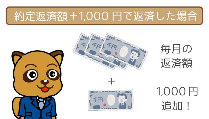 約定返済に1,000円を追加して、毎月14,000円の返済