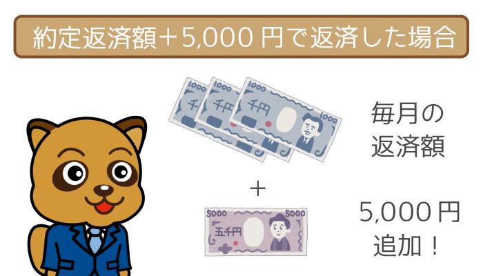 約定返済に5,000円を追加して、毎月18,000円の返済