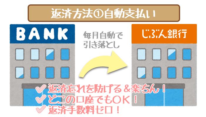 じぶん銀行カードローンの最低返済額は1,000円~と超安め!返済しやすさを徹底解説します。