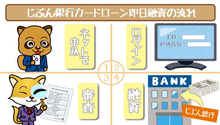 jibunbank-sameday-loan-3