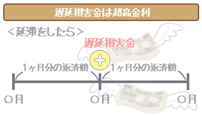 三井住友銀行カードローンの遅延損害金