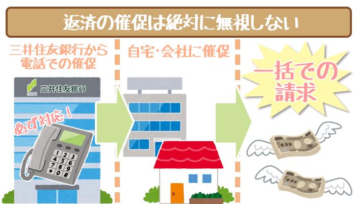 三井住友銀行カードローンの返済催促