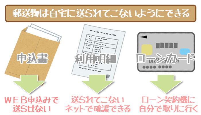 三井住友銀行カードローンの郵送物は自宅郵送なし