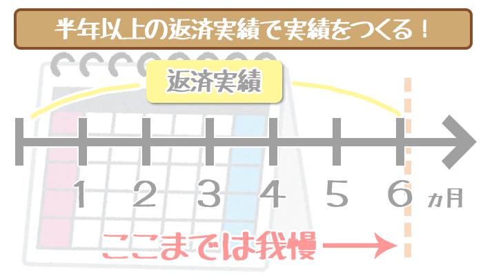 三井住友銀行カードローンの増額審査と返済実績