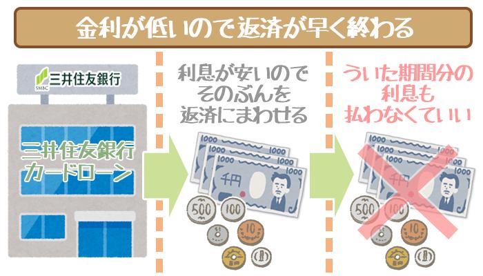 三井住友銀行カードローンの金利と返済