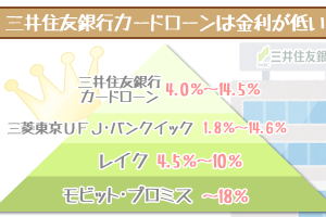 mitsuisumitomo-interest-1