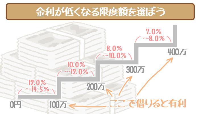 三井住友銀行カードローンの金利が低くなる限度額