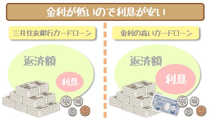 三井住友銀行カードローンの利息の安さ
