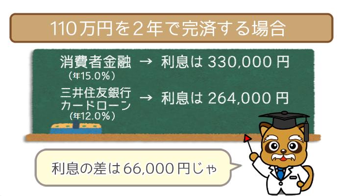 110万円を2年で完済する場合