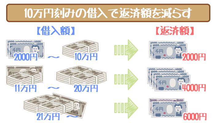 三井住友銀行カードローンは10万円刻みでの借入を