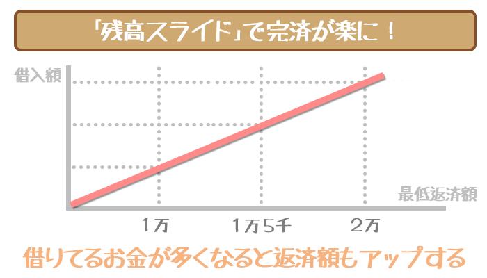 三井住友銀行カードローンの残高スライド