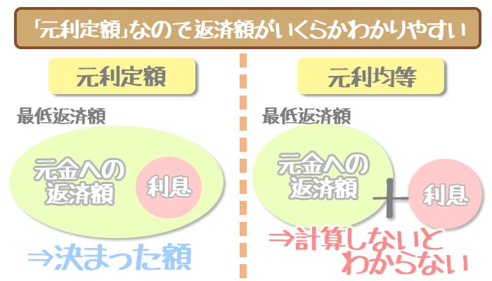 三井住友銀行カードローンの元利定額