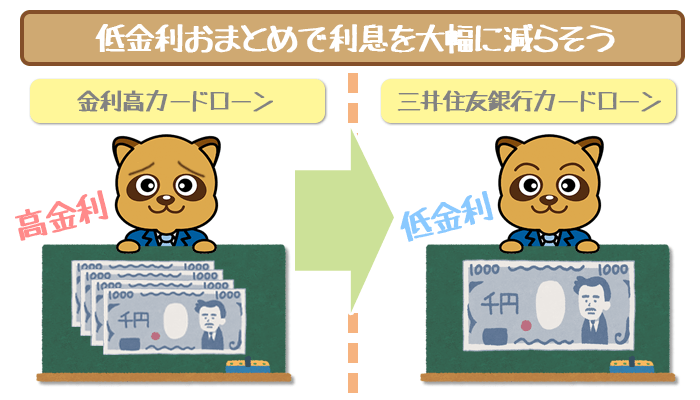 三井住友銀行カードローンの低金利おまとめ