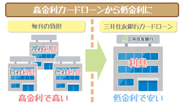 高金利カードローンから三井住友銀行カードローンへの図