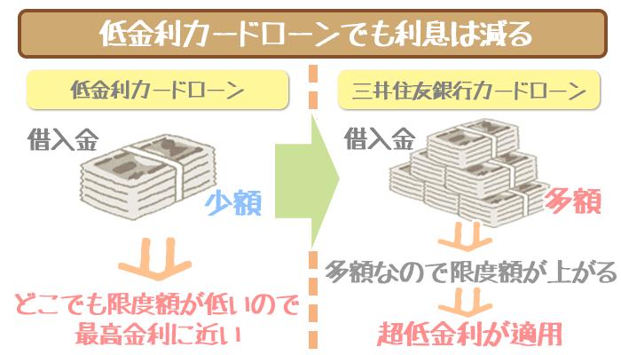 低金利カードローンから三井住友銀行カードローンへの図