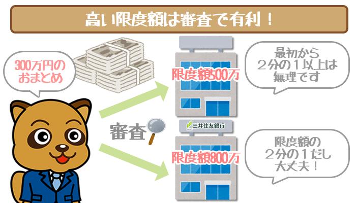三井住友銀行カードローンの限度額と審査