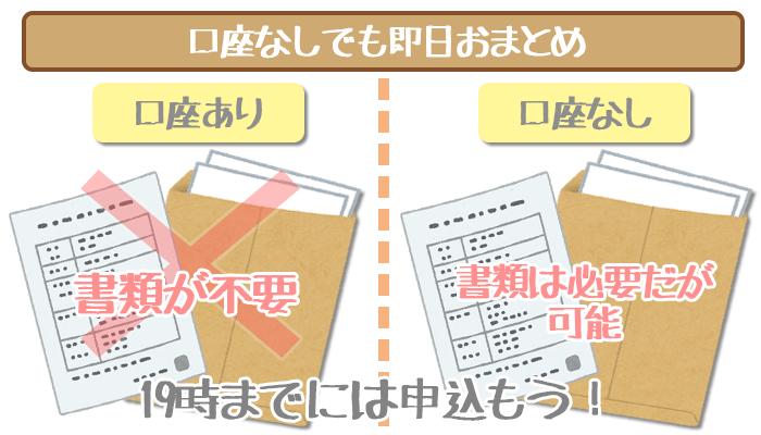 三井住友銀行カードローンは口座なしで即日おまとめ