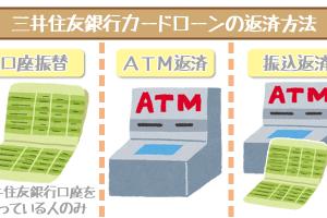 mitsuisumitomo-repayment-way-1