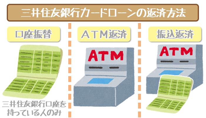 三井住友銀行カードローンの手数料無料の返済方法!知れば知るほど得をする