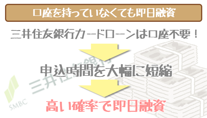 三井住友銀行の口座がなくても即日融資